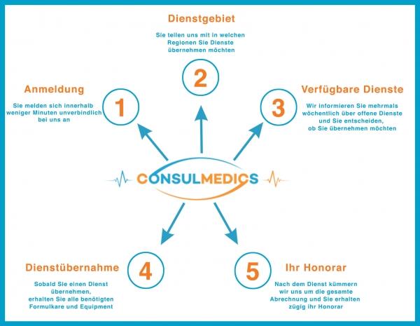 Consulmedics